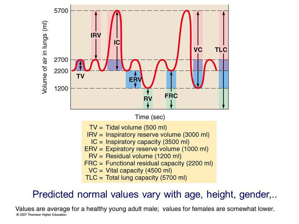 Predicted normal values vary with age, height, gender,..