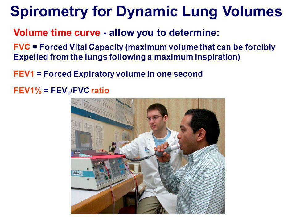 Spirometry for Dynamic Lung Volumes