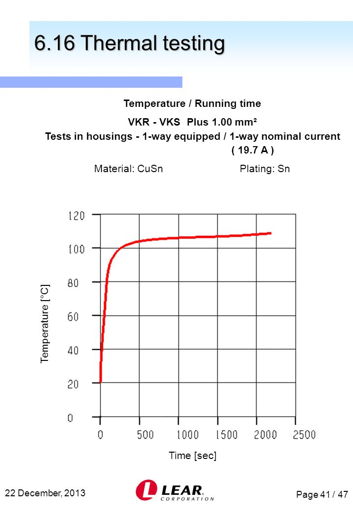 6.16 Thermal testing Temperature / Running time