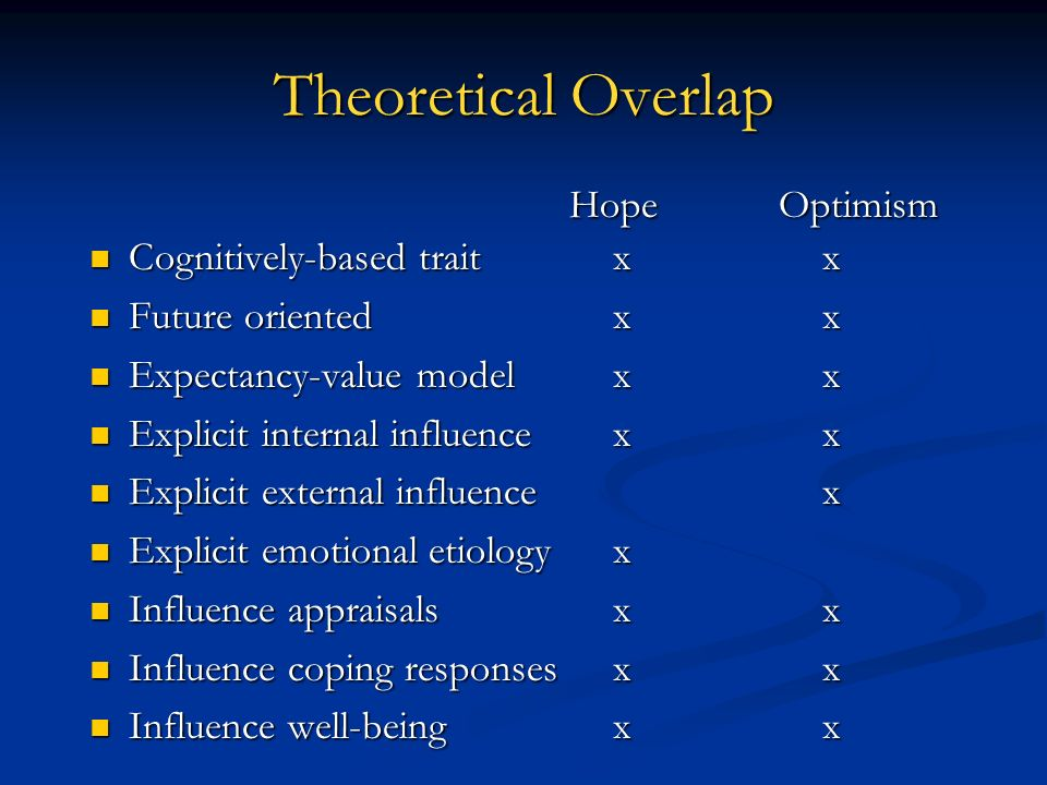Theoretical Overlap Hope Optimism Cognitively-based trait x x