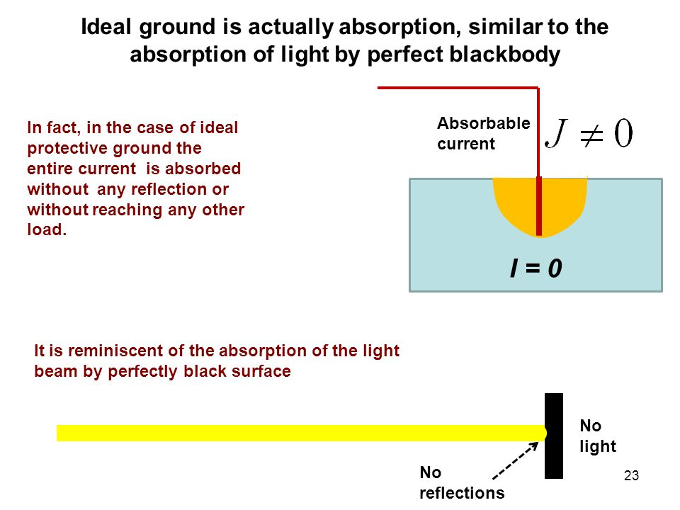 Ideal ground is actually absorption, similar to the absorption of light by perfect blackbody