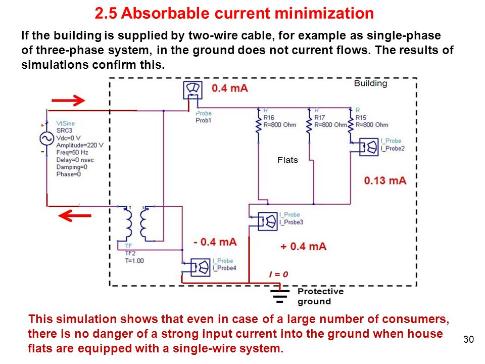 2.5 Absorbable current minimization