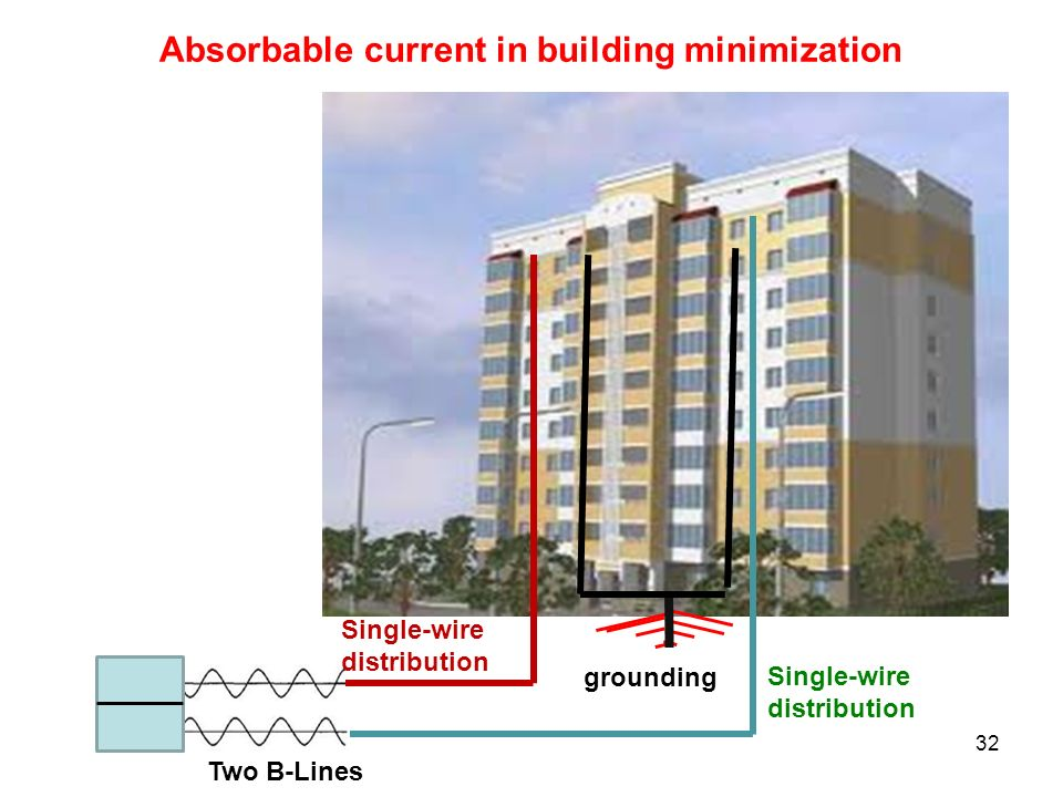 Absorbable current in building minimization