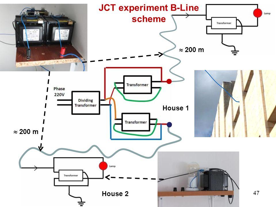 JCT experiment B-Line scheme