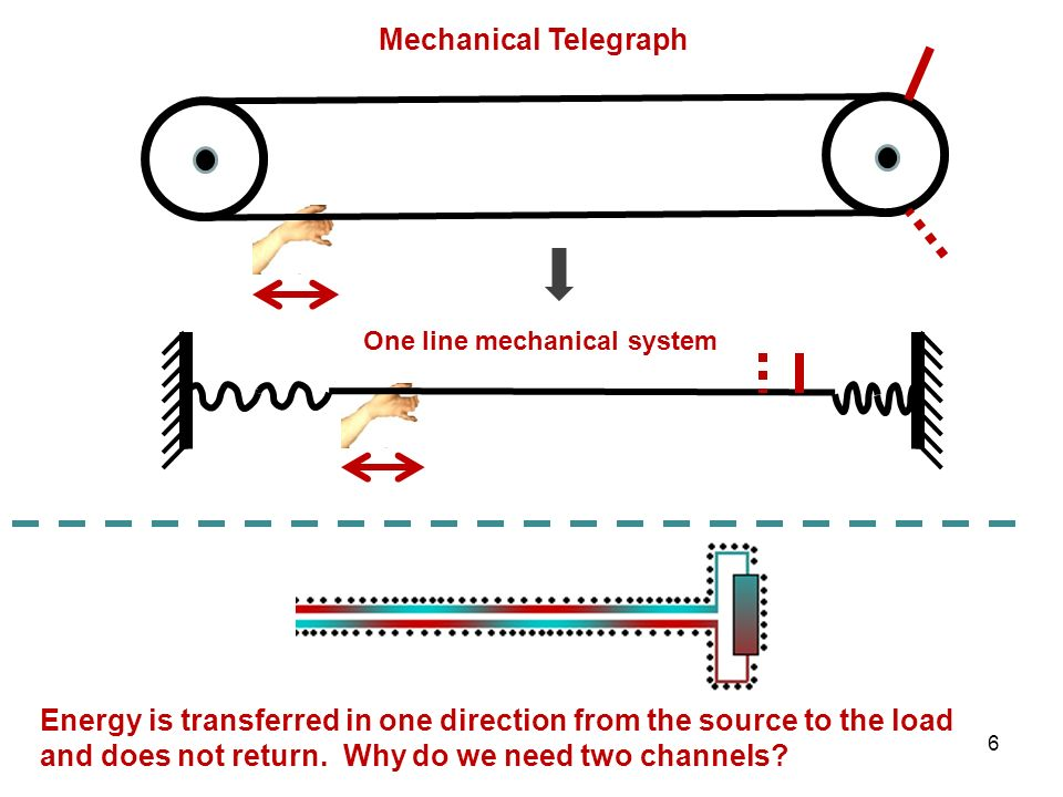 One line mechanical system