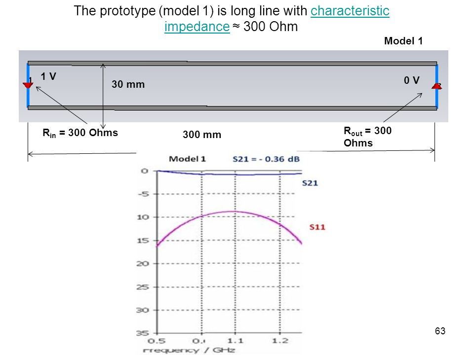 The prototype (model 1) is long line with characteristic impedance ≈ 300 Ohm