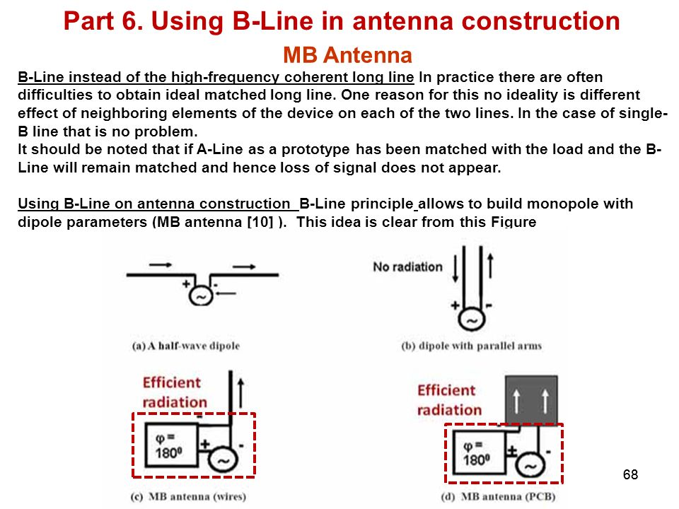 Part 6. Using B-Line in antenna construction