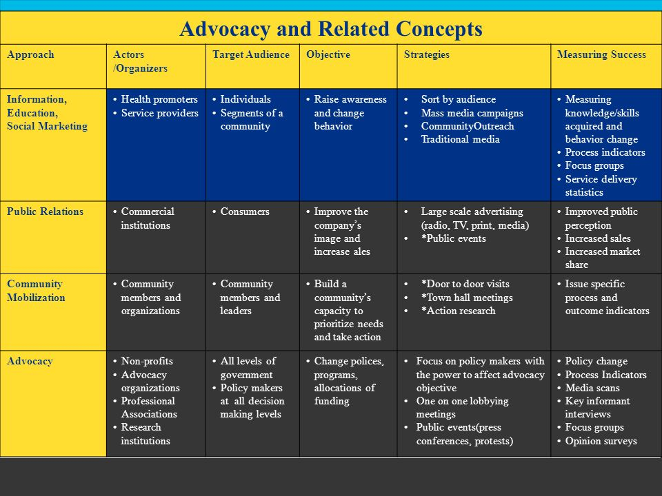 Advocacy and Related Concepts