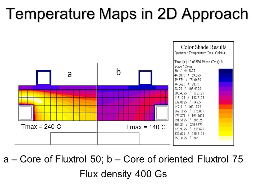 Temperature Maps in 2D Approach