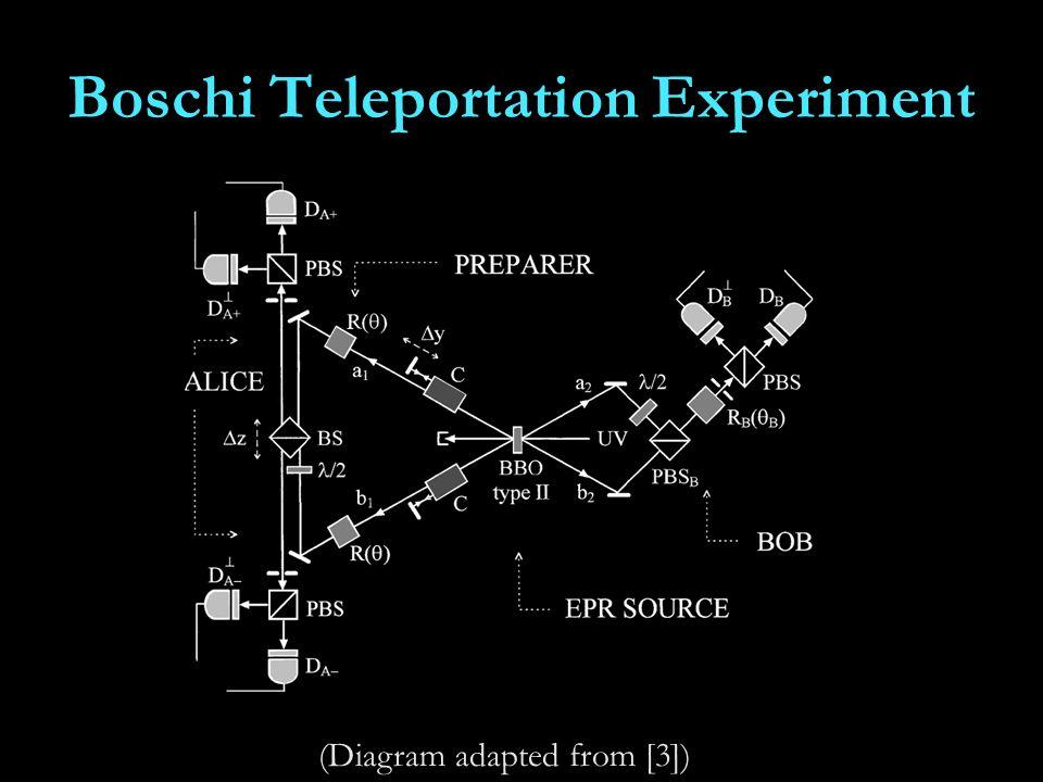 Boschi Teleportation Experiment