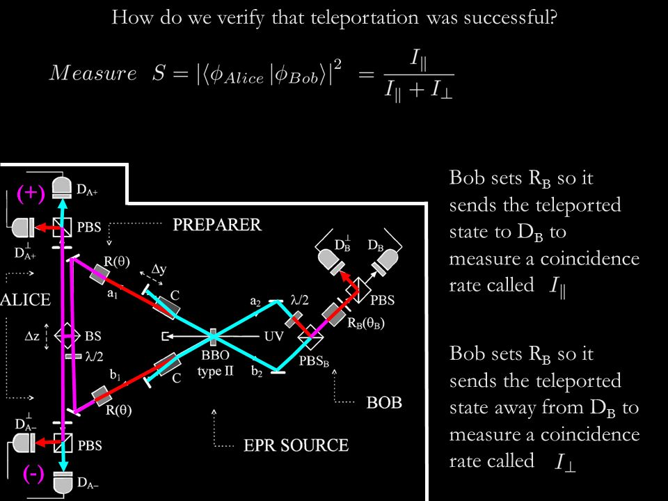 How do we verify that teleportation was successful