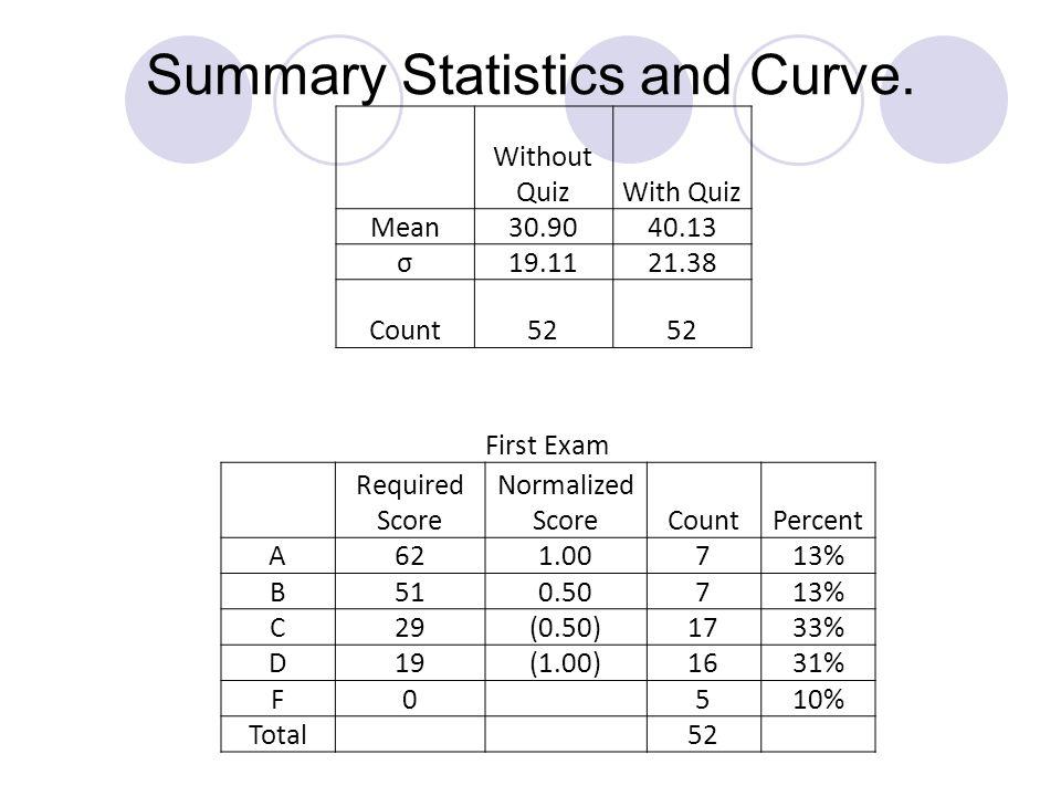 Summary Statistics and Curve.