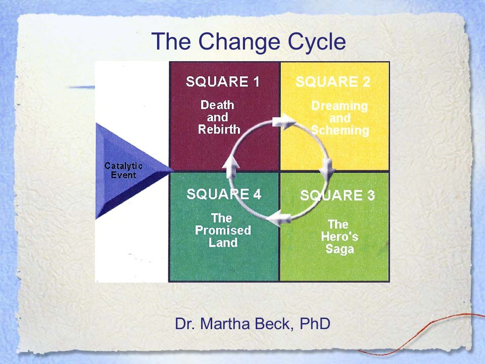 The Change Cycle Dr. Martha Beck, PhD