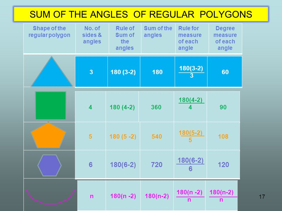 SUM OF THE ANGLES OF REGULAR POLYGONS