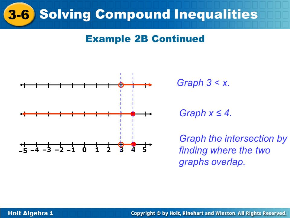Graph the intersection by finding where the two graphs overlap.
