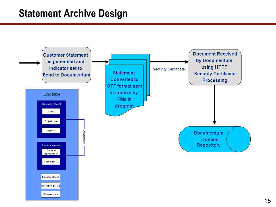 Statement Archive Design