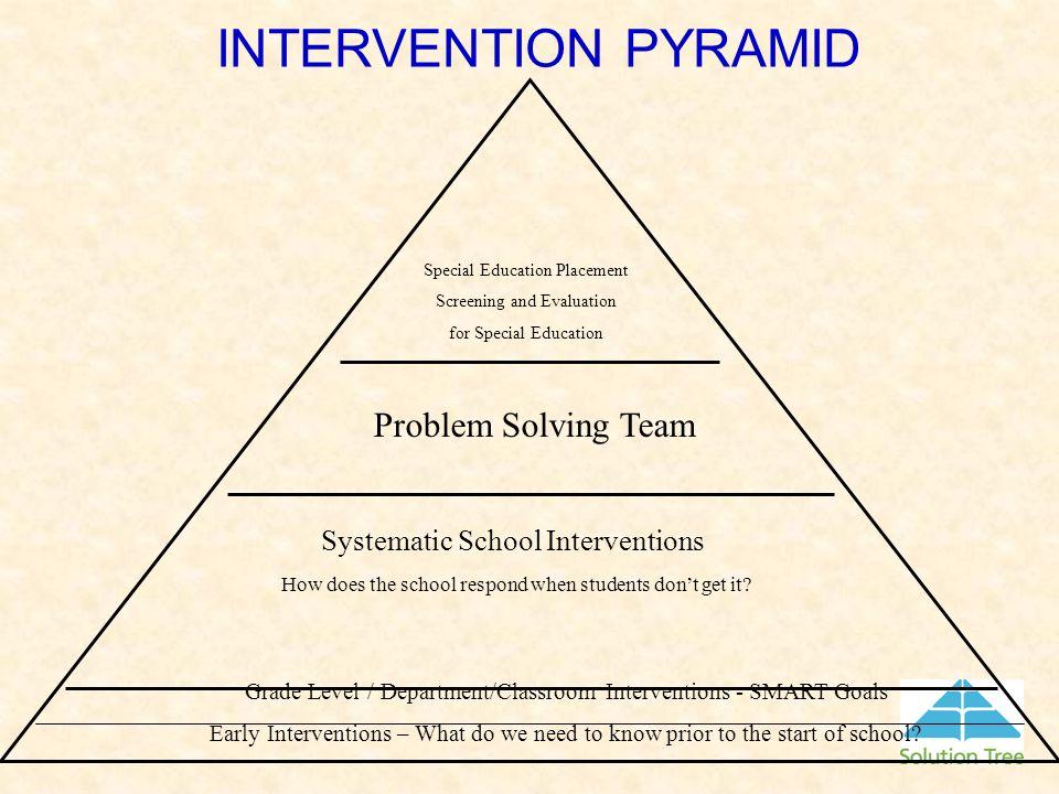 INTERVENTION PYRAMID Problem Solving Team