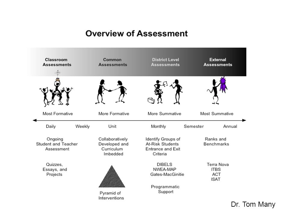 Dr. Tom Many As we look at assessment they move from