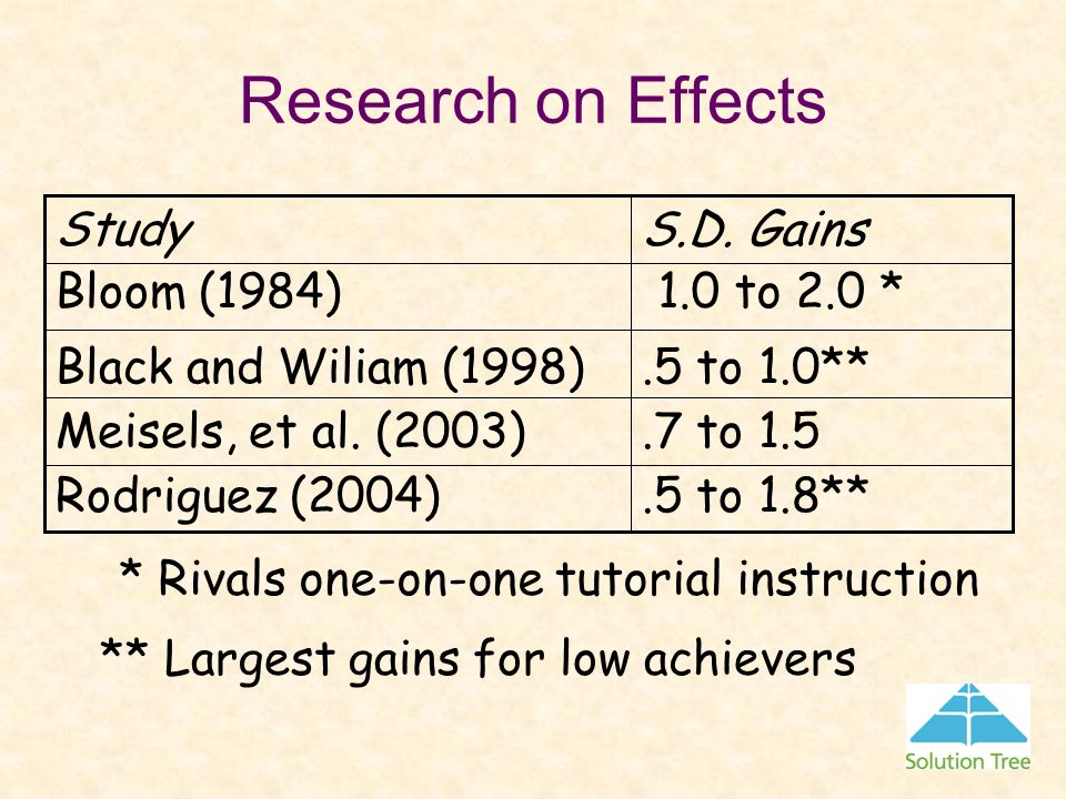 Research on Effects S.D. Gains Study 1.0 to 2.0 * Bloom (1984)