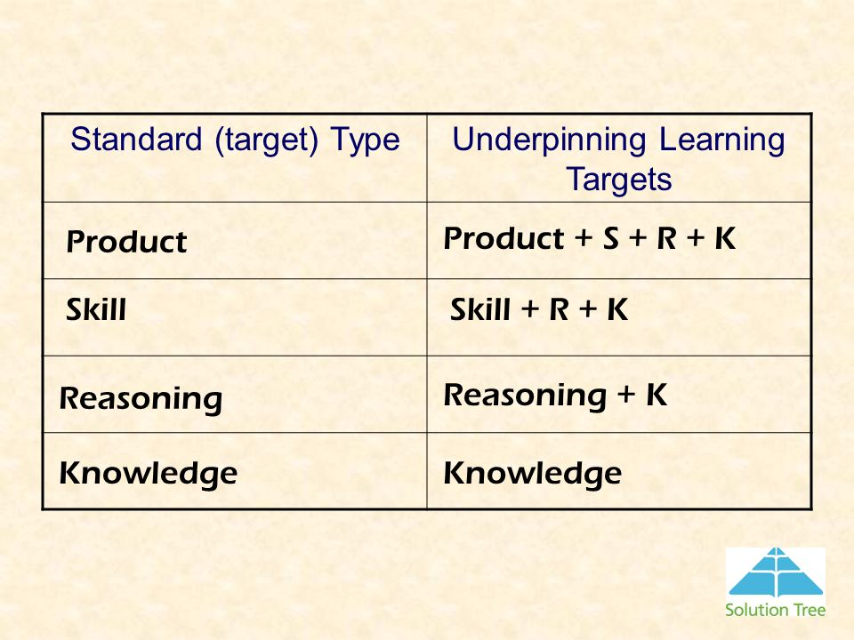 Standard (target) Type Underpinning Learning Targets