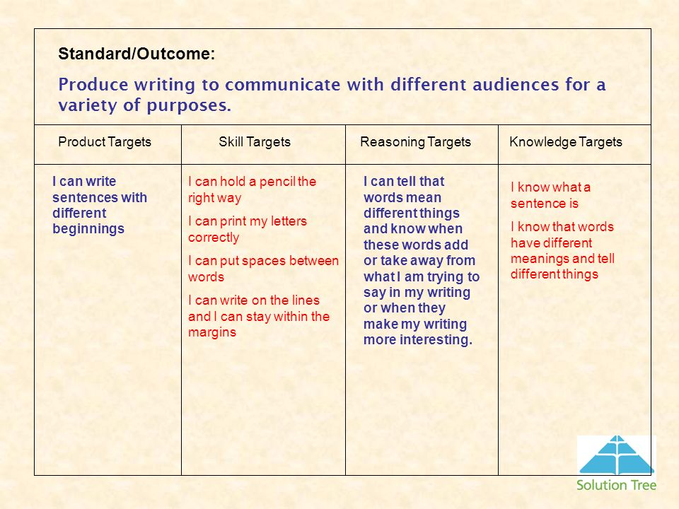 Standard/Outcome: Produce writing to communicate with different audiences for a variety of purposes.