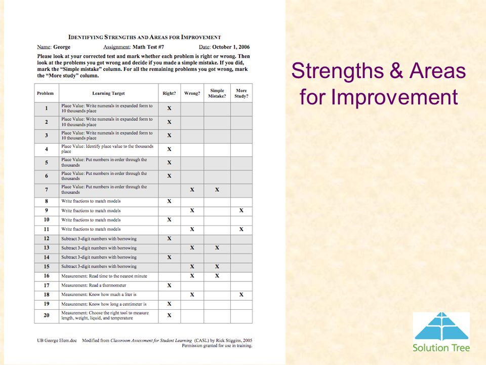 Strengths & Areas for Improvement