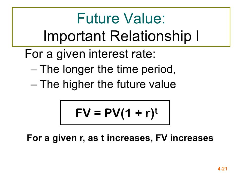 Future Value: Important Relationship I