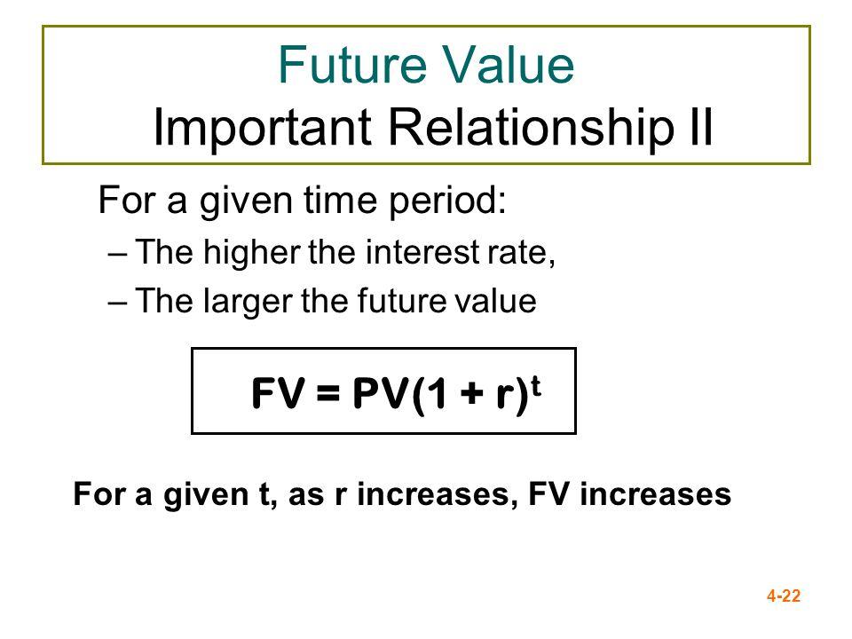 Future Value Important Relationship II