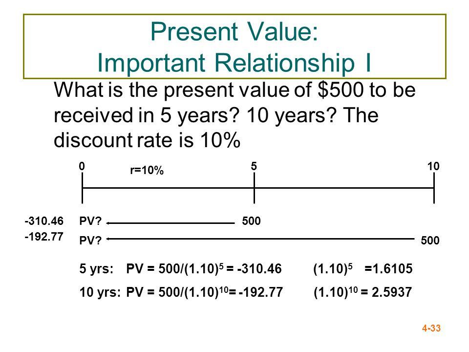 Present Value: Important Relationship I