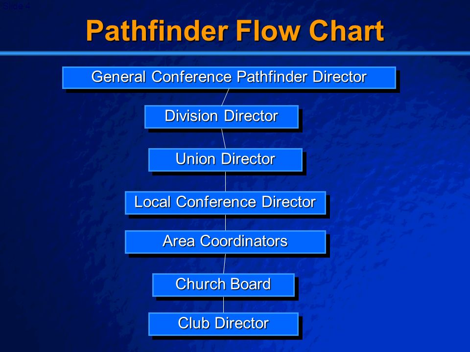 Pathfinder Flow Chart General Conference Pathfinder Director