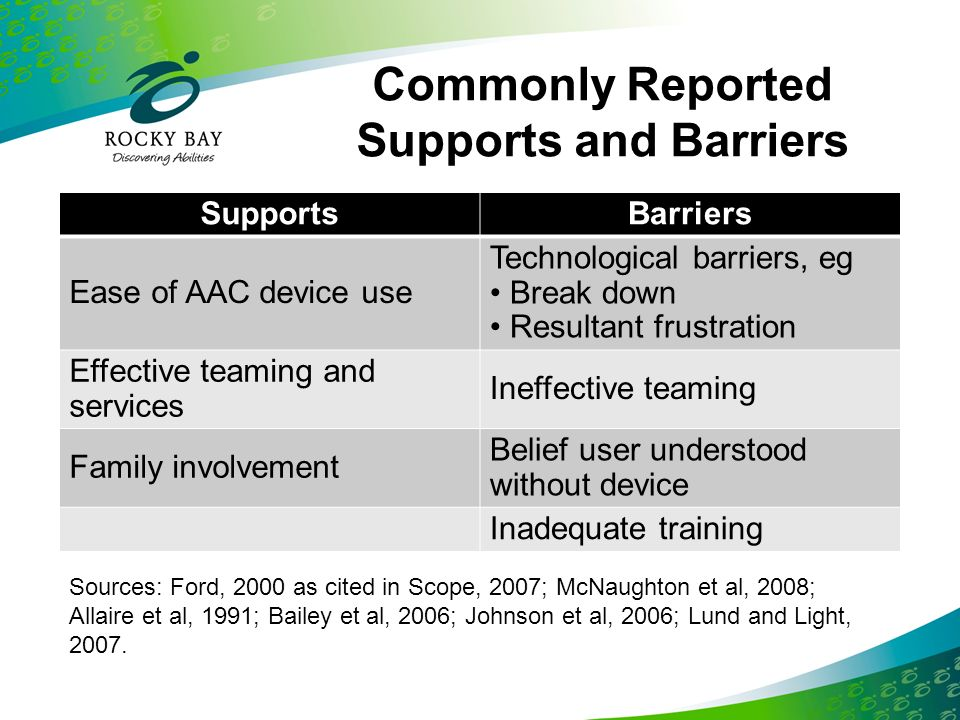 Commonly Reported Supports and Barriers
