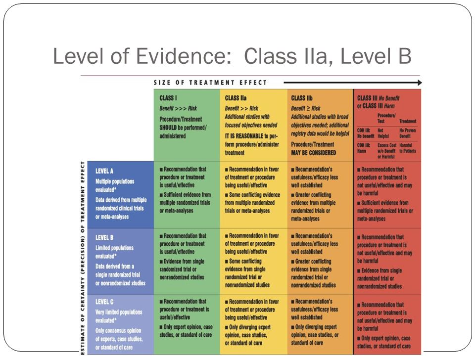Level of Evidence: Class IIa, Level B