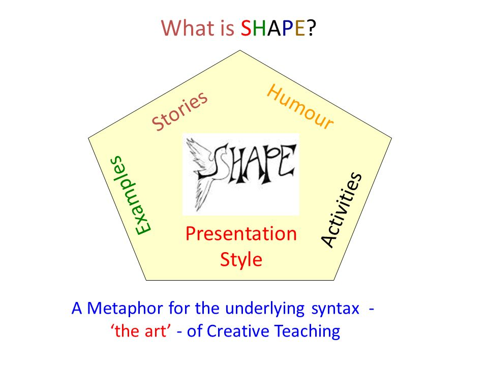 What is SHAPE Stories Humour Examples Activities Presentation Style