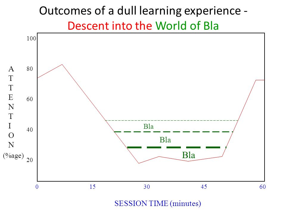 Outcomes of a dull learning experience - Descent into the World of Bla