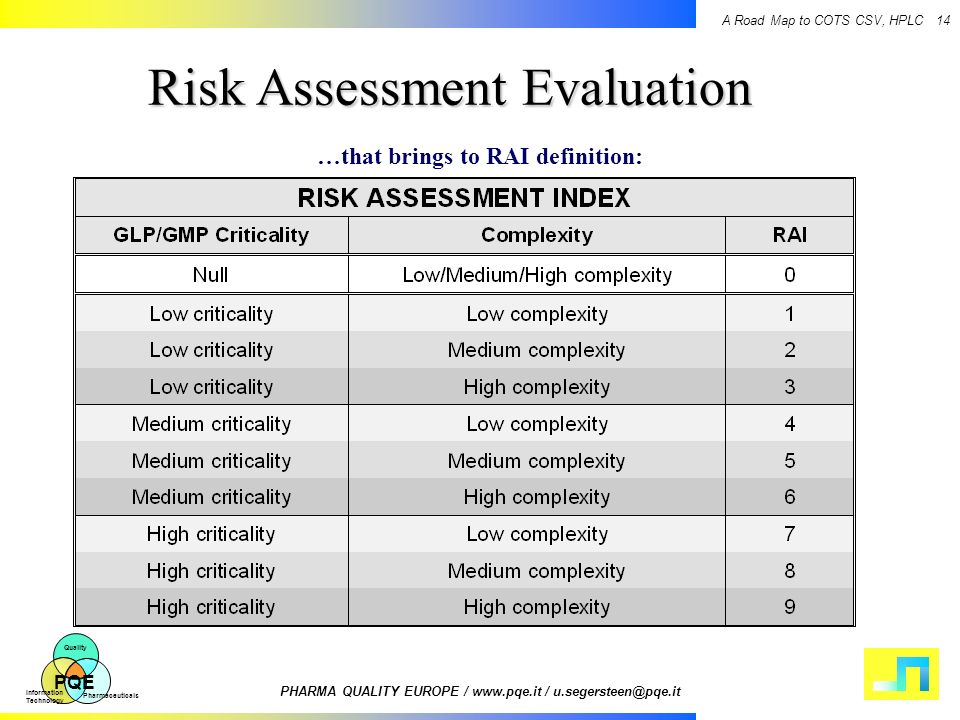 Risk Assessment Evaluation