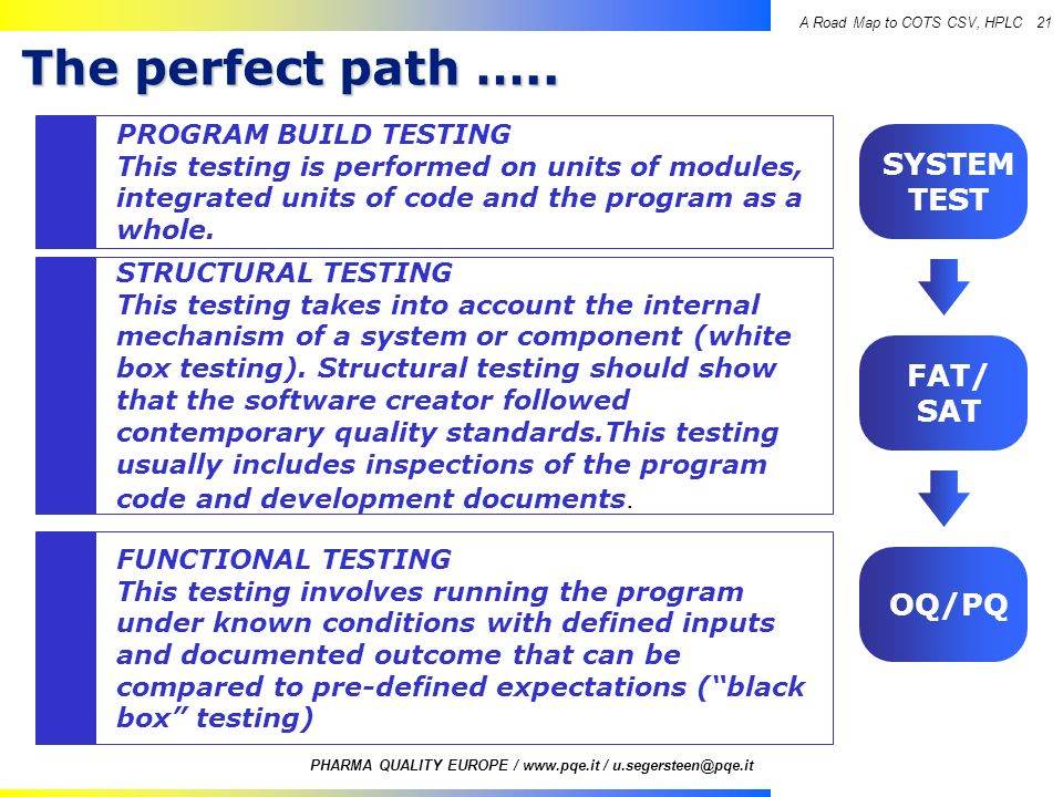 The perfect path ….. SYSTEM TEST FAT/ SAT OQ/PQ PROGRAM BUILD TESTING