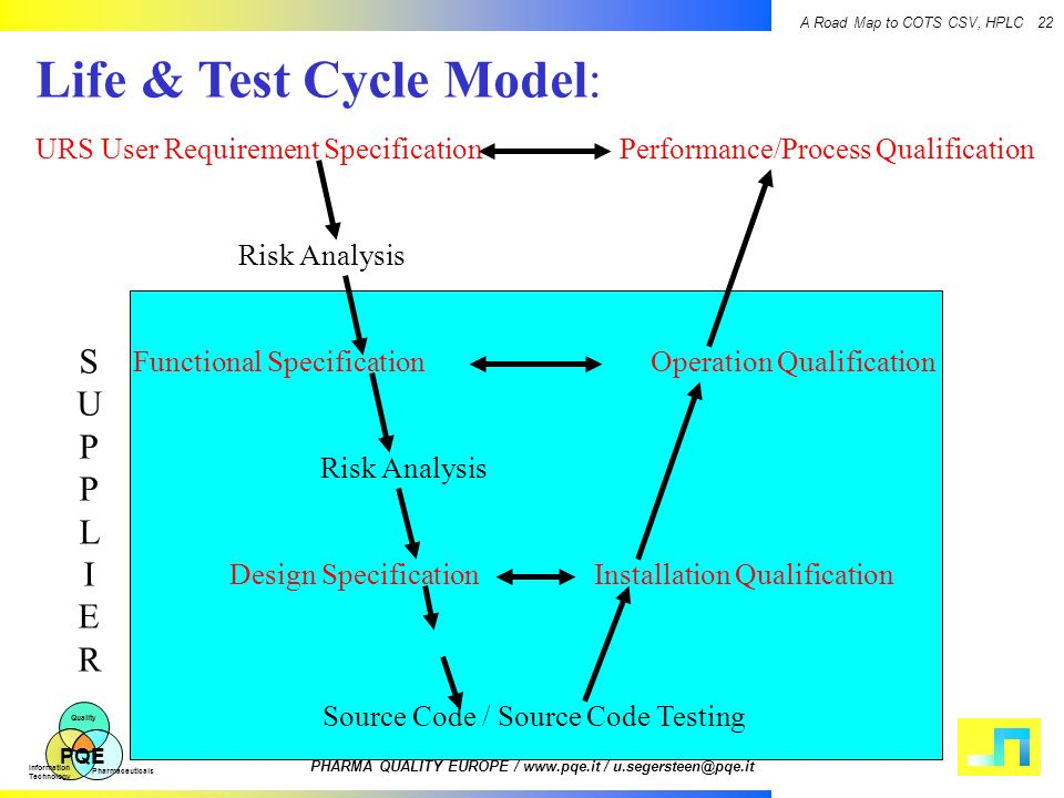 Life & Test Cycle Model: