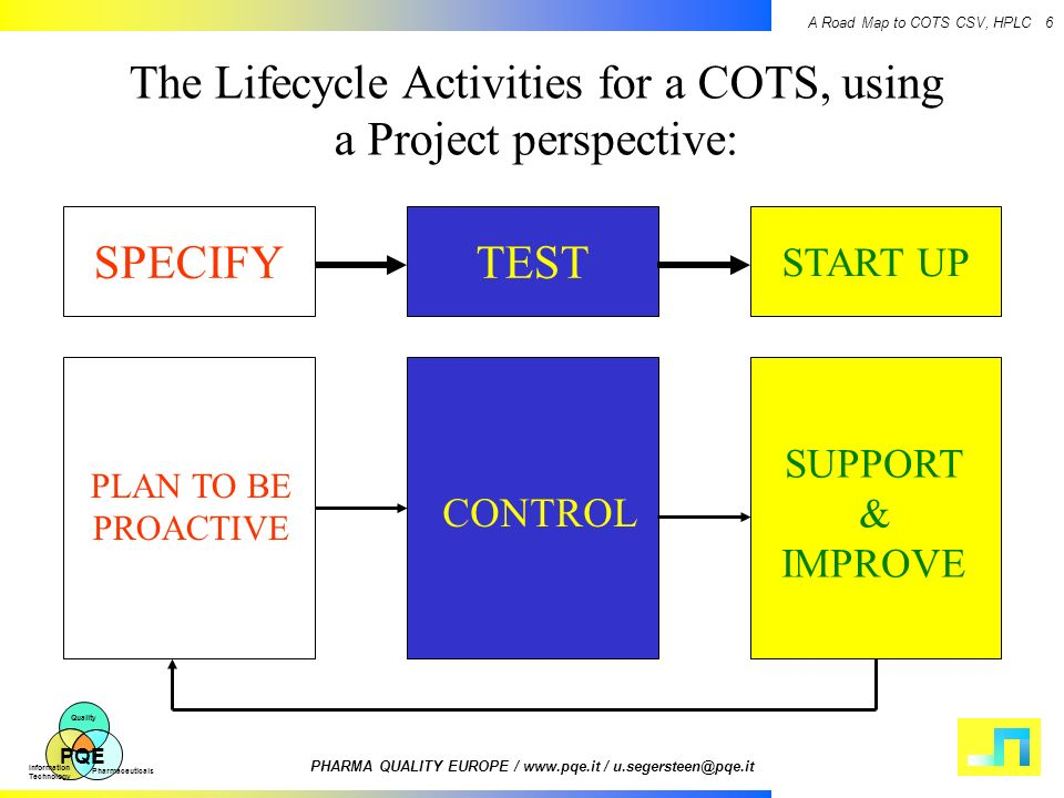 The Lifecycle Activities for a COTS, using a Project perspective: