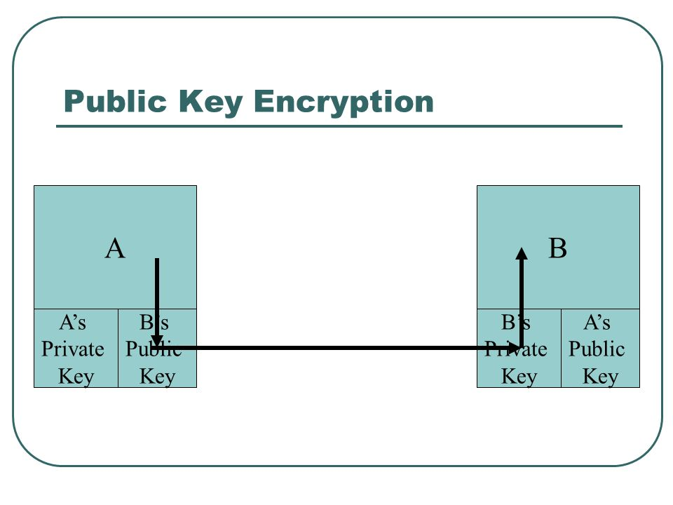 Public Key Encryption A B A's Private Key B's Public Key B's Private
