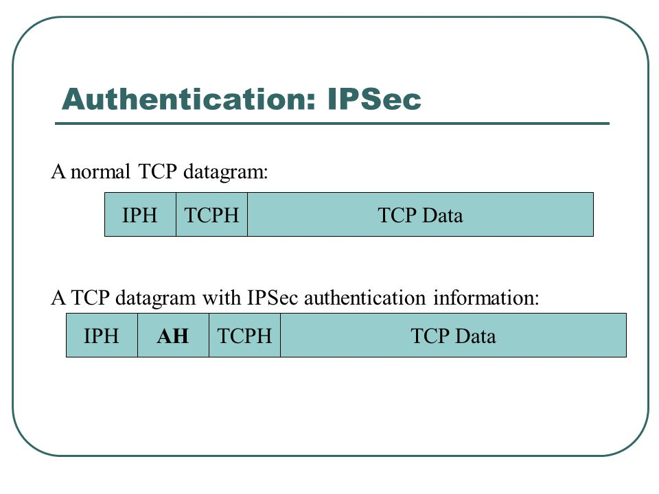 Authentication: IPSec