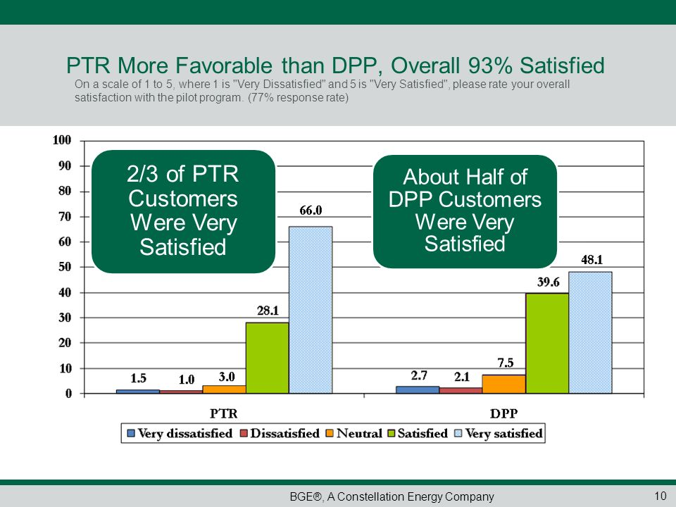 PTR More Favorable than DPP, Overall 93% Satisfied