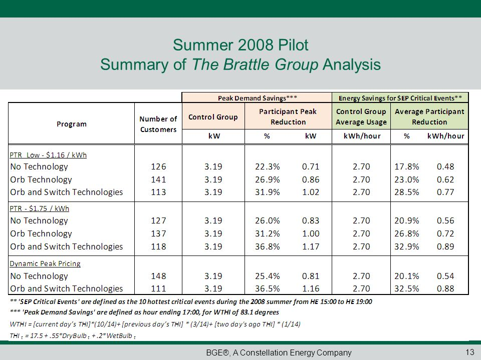 Summer 2008 Pilot Summary of The Brattle Group Analysis