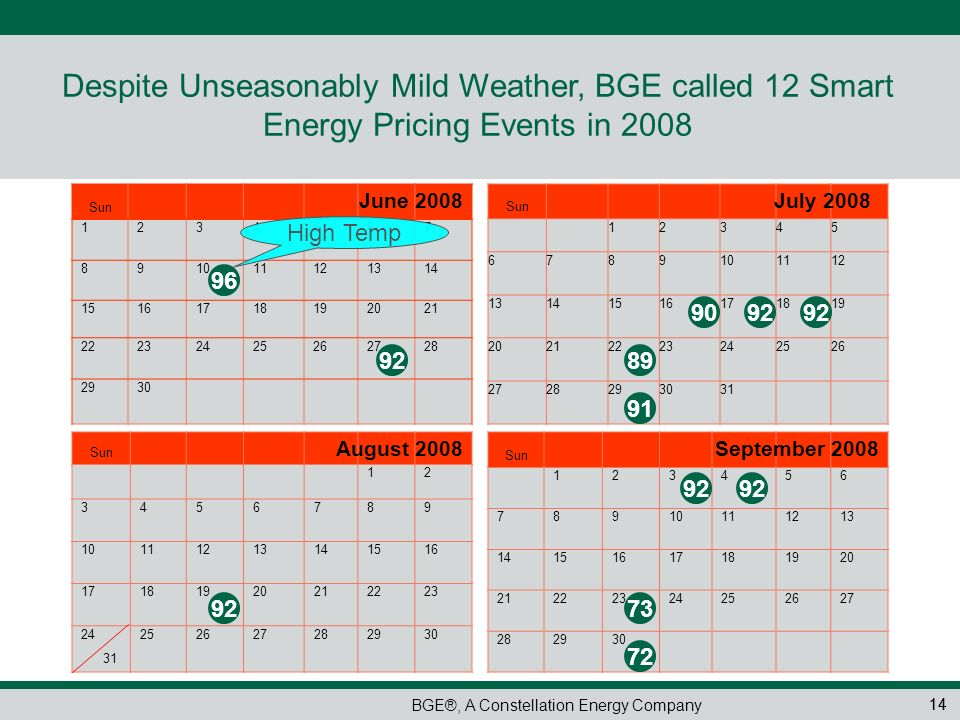 Despite Unseasonably Mild Weather, BGE called 12 Smart Energy Pricing Events in 2008
