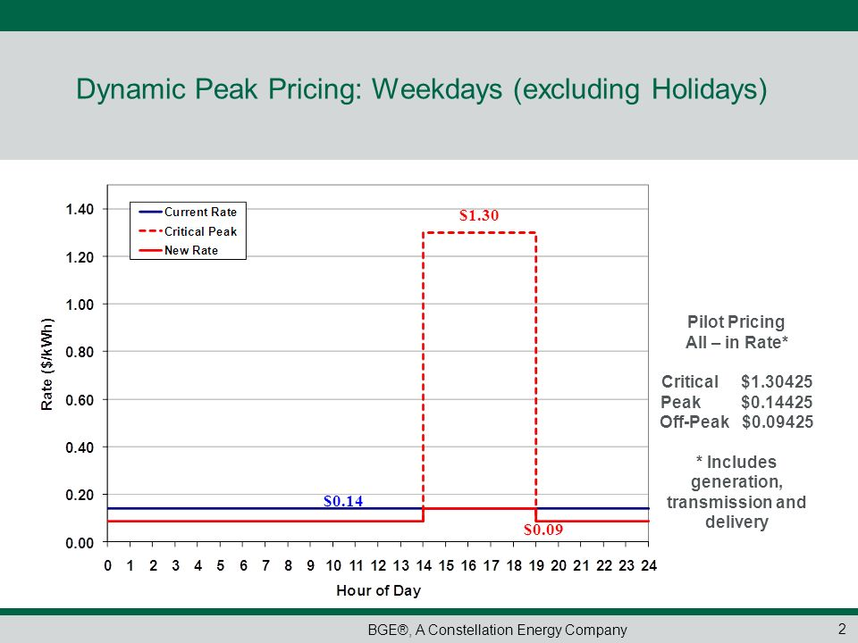Dynamic Peak Pricing: Weekdays (excluding Holidays)