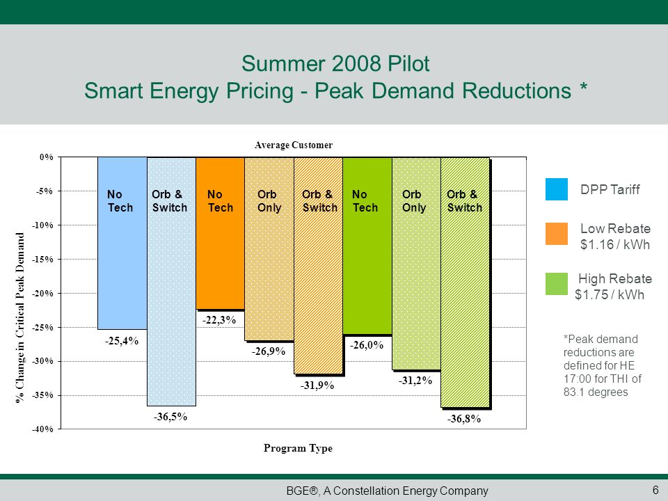 Summer 2008 Pilot Smart Energy Pricing - Peak Demand Reductions *