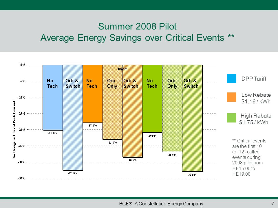 Summer 2008 Pilot Average Energy Savings over Critical Events **