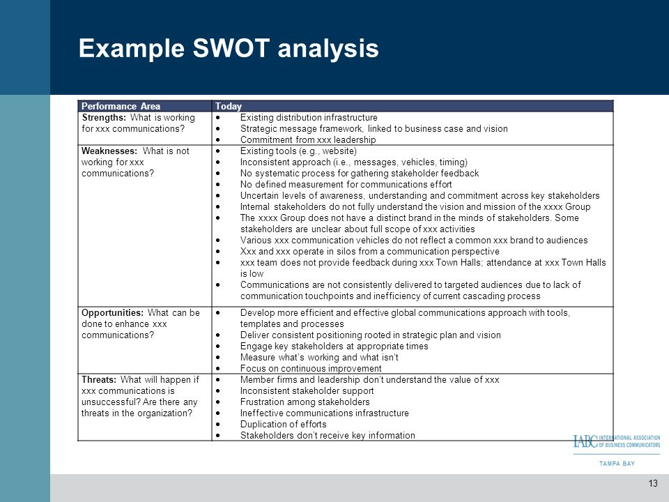 Example SWOT analysis Performance Area Today