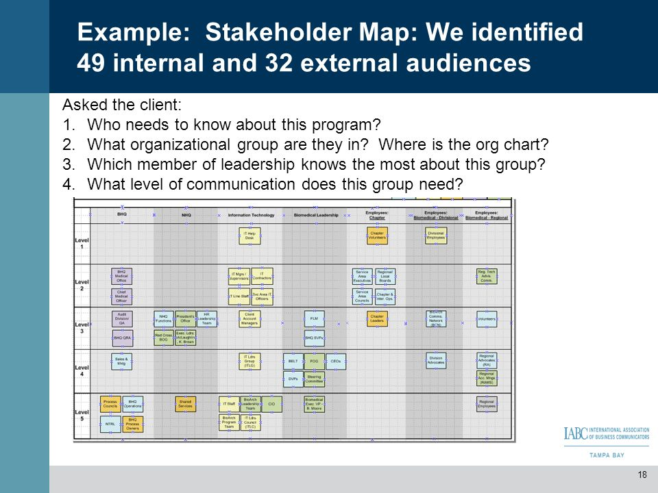 Example: Stakeholder Map: We identified 49 internal and 32 external audiences