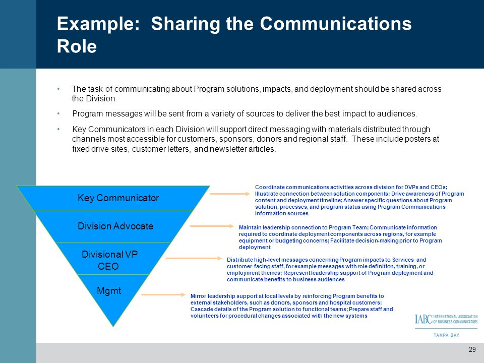 Example: Sharing the Communications Role