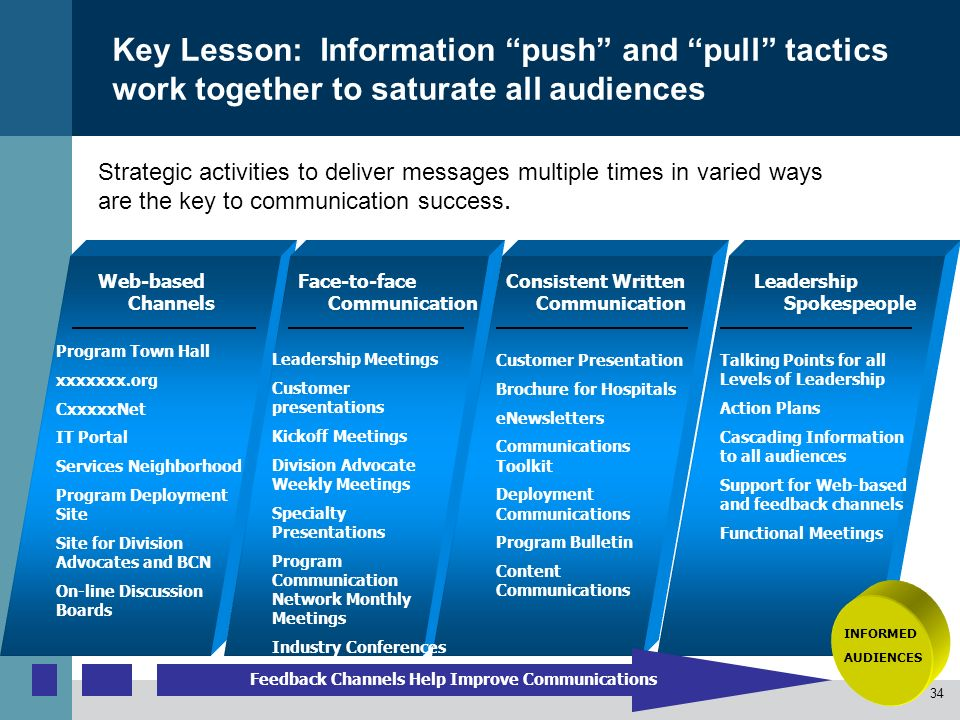 Key Lesson: Information push and pull tactics work together to saturate all audiences